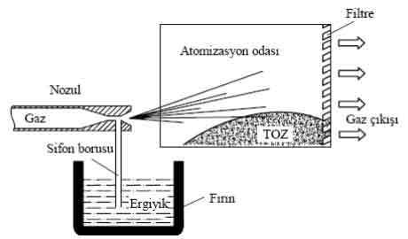 gaz atomizasyonu ile toz üretimi ile ilgili görsel sonucu