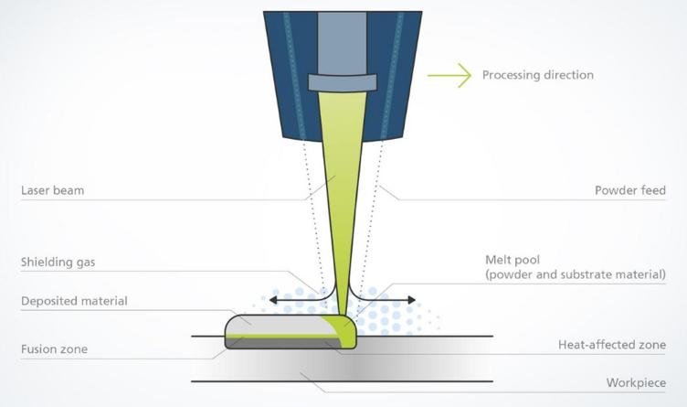 Verfahrensskizze Laser Metal Deposition